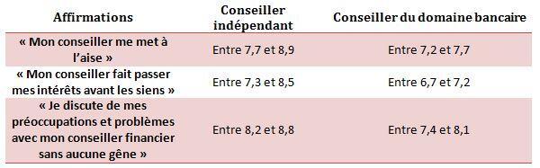 Tableau des résultats des affirmations en fonction de l'échelle de cotation