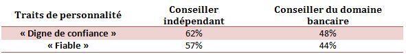 Tableau des résultats en pourcentage des traits de personnalité